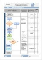 Vorlage Prozessbeschreibung Lenkung von Dokumenten